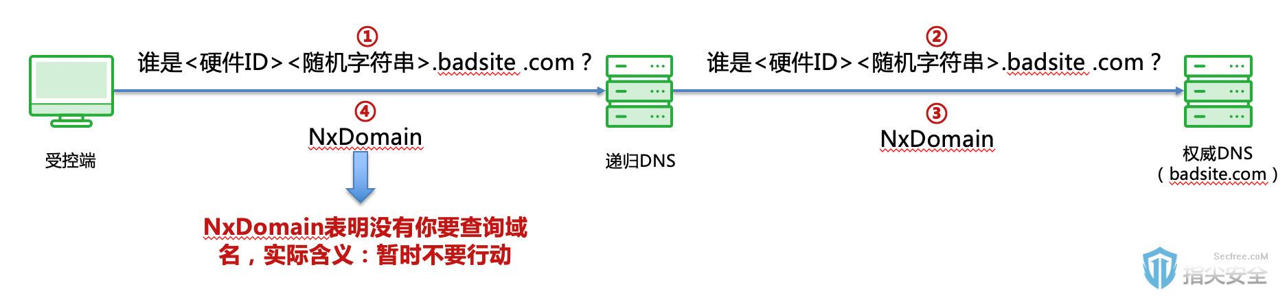 从OilRig APT攻击分析恶意DNS流量阻断在企业安全建设中的必要性 …