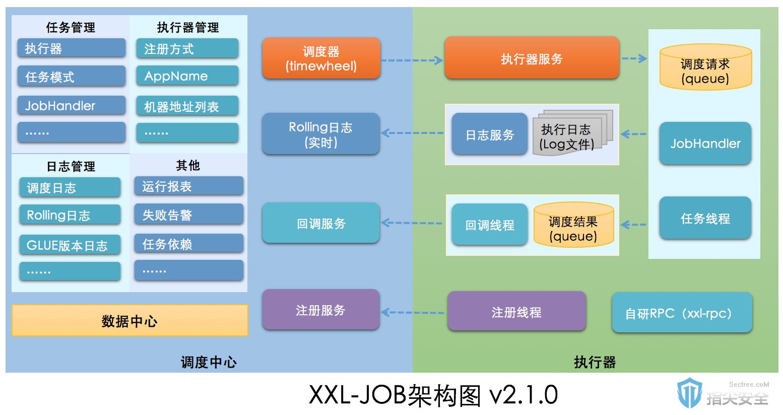 【漏洞复现】XXL-JOB API接口未授权访问RCE