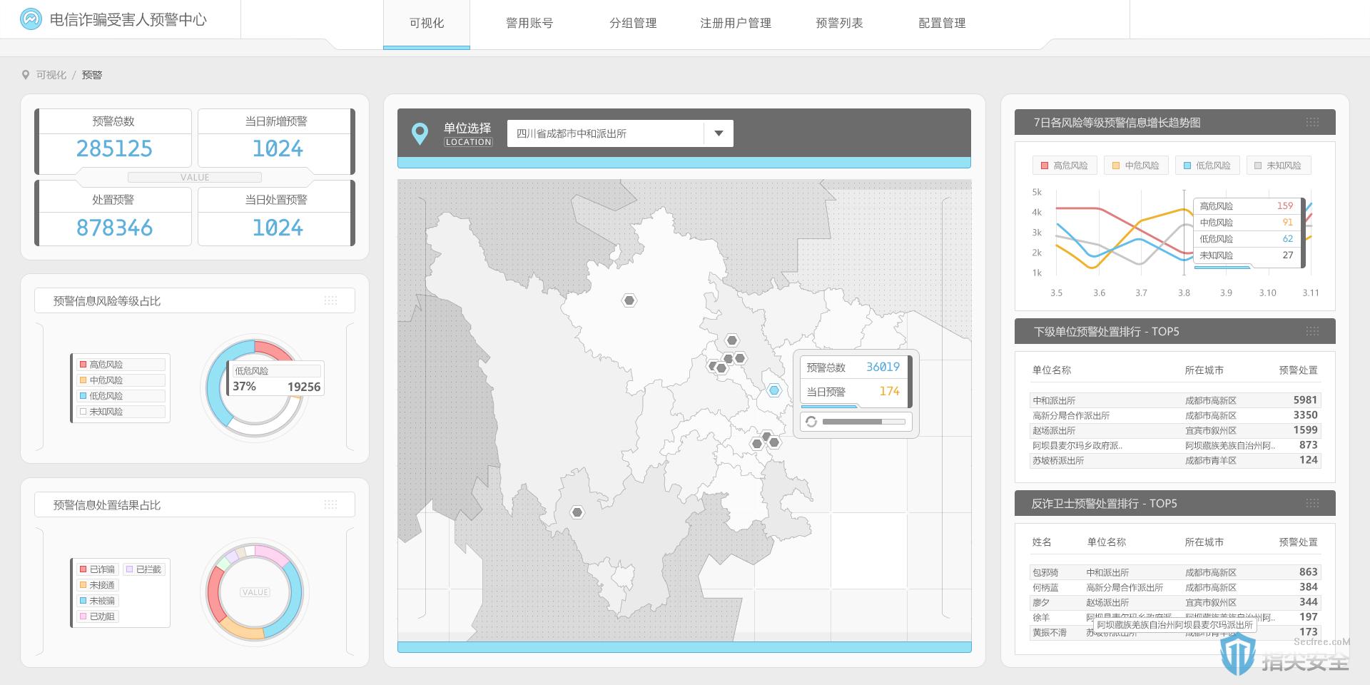 雪鸮后台序界面图展示,非实际真实数据