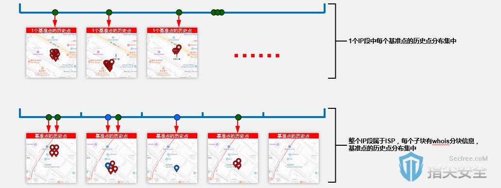 提高IP定位精准度之基准点聚类定位