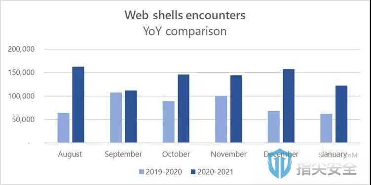 安芯网盾:WebShell的那点事儿