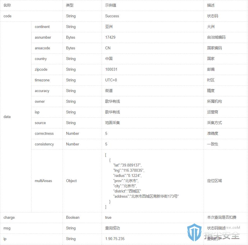 IP地址定位在网站上的几个代表性应用