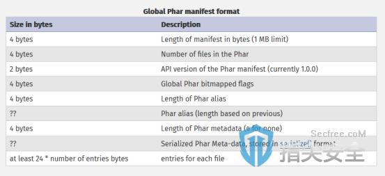 利用PHAR协议进行PHP反序列化攻击