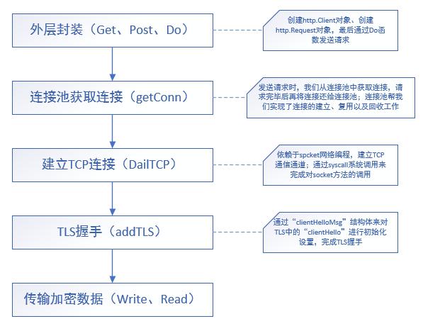 Go语言木马加密通信分析与检测