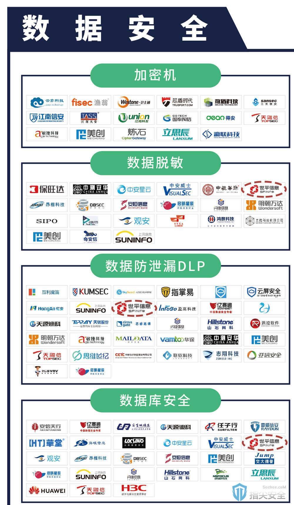 世平信息入选《CCSIP 2020中国网络安全产业全景图》