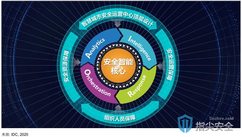 360重庆市合川区安全运营中心获选中国智慧城市安全运营中心典型实践方案