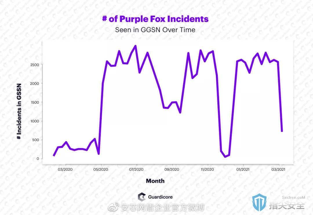 PurpleFox恶意软件用新的蠕虫功能攻击Windows